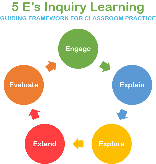 5 E's Inquiry Learning